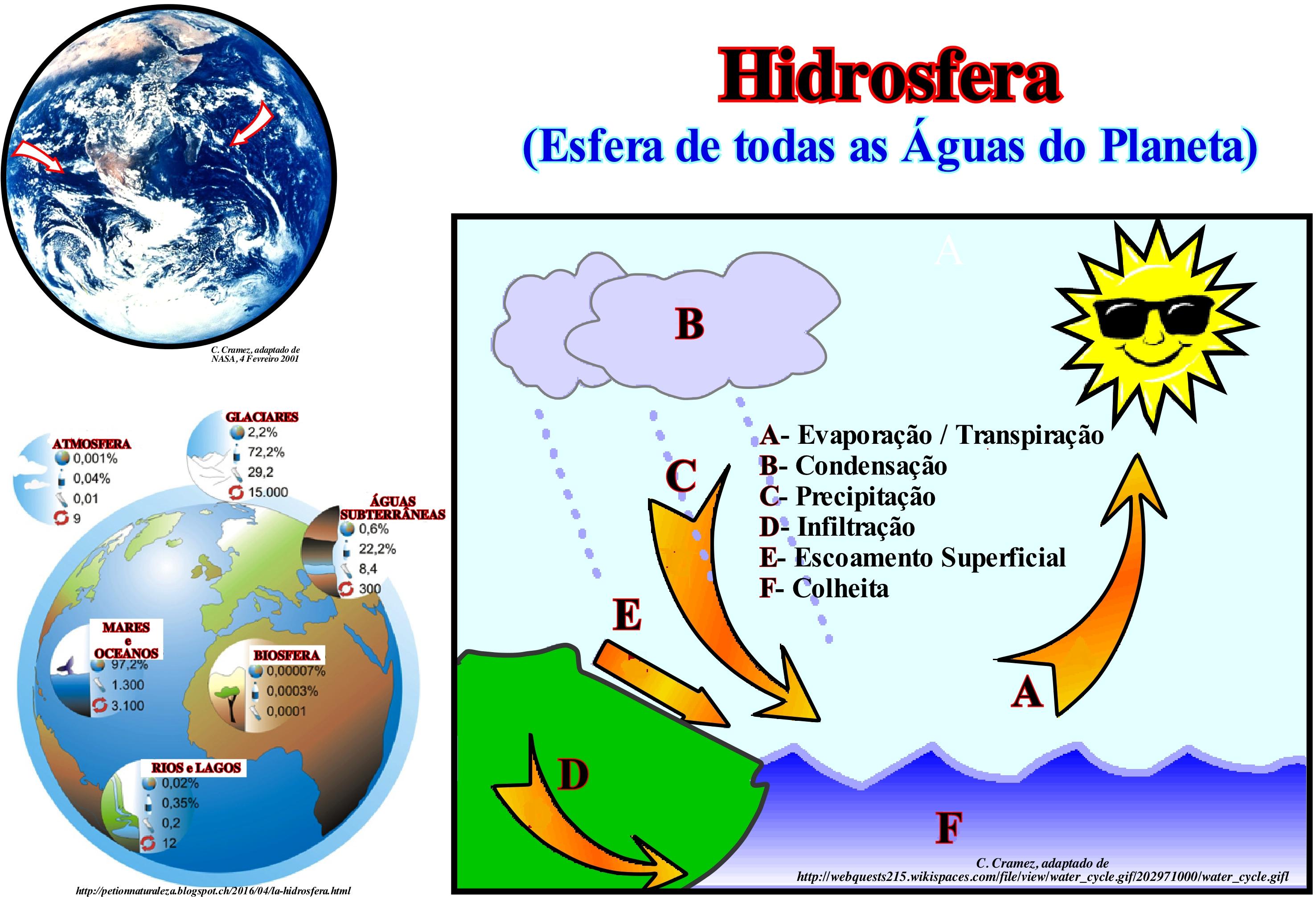 Pagina h termos a hidrosfera inclui toda a gua da terra na realidade 71 da terra coberta de gua e s 29 corresponde terra firme a abundncia de gua na terra ccuart Gallery