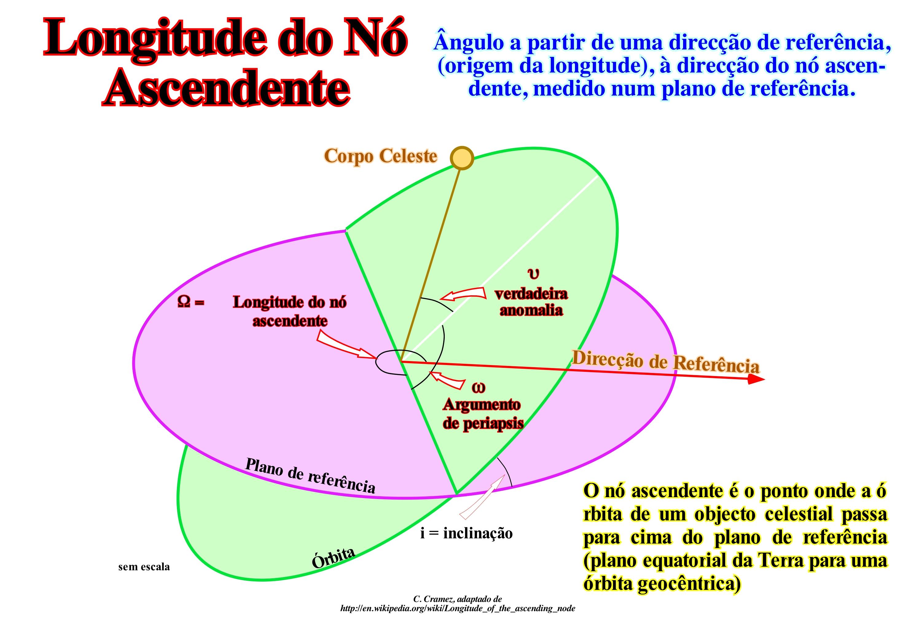 Pagina l1 termos a longitude do n ascendente um dos elementos orbitais da rbita de um corpo celeste alm da longitude do n ascendente ou outros elementos orbitais ccuart Image collections