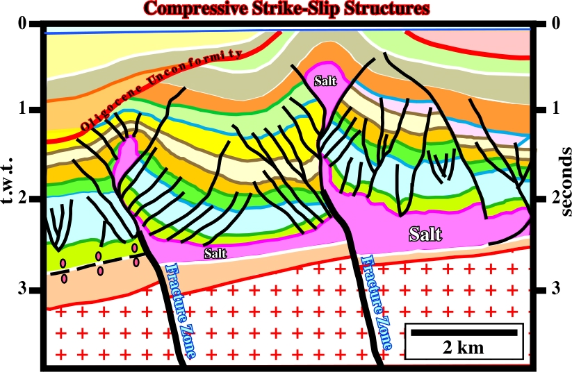 anticlines form do how