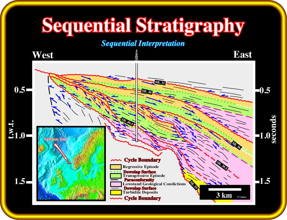 What does stratigraphy dating means what