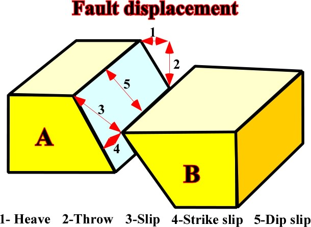 Very Often Geologist Need To Assess The Fault Displacement Of The Normal  Faults Associate Or Not With Shale Tectonics. Such A Displacement Can Be  Evaluated ...
